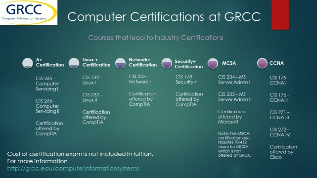 Courses needed for certification only